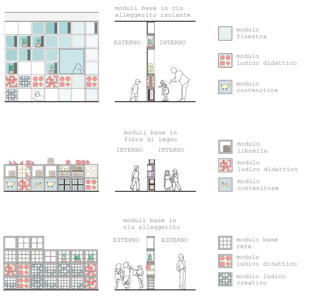 sezione-funzionale-muro-interattivo-bambini