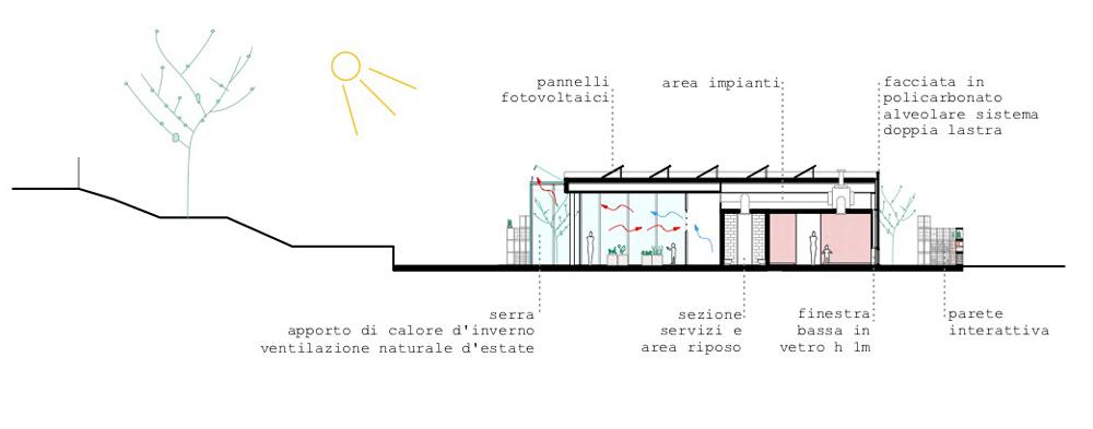 sezione-eco-schema-solare