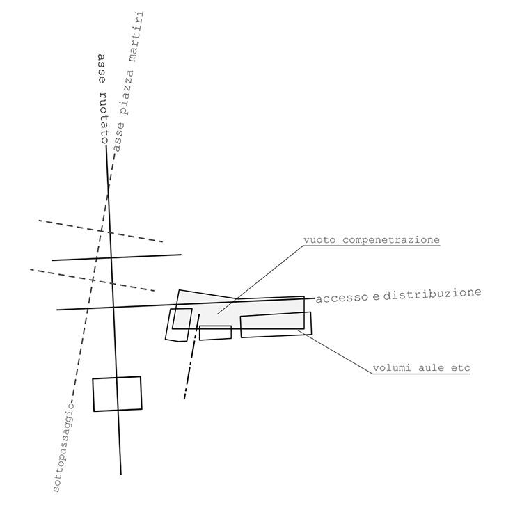 diagramma-struttura